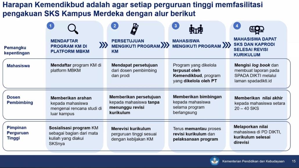 Alur pendaftaran program KM di platform MBKM. Foto: Wisnu
